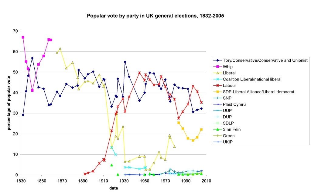 Graph depicting the popular vote results of every UK general election since 1832 to 2005